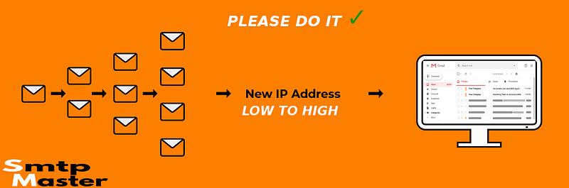 IP Warming Best Practices